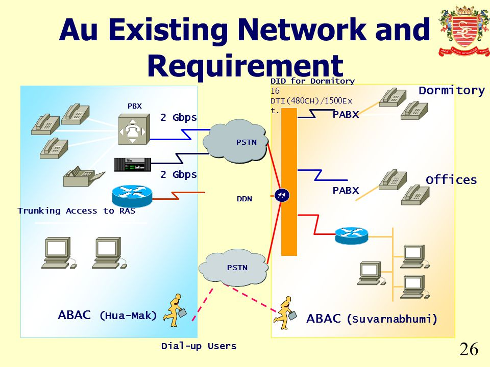 Au Existing Network and Requirement