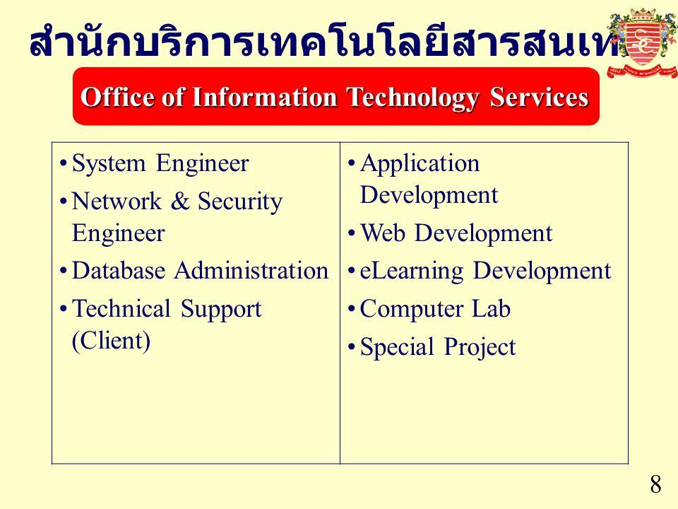 สำนักบริการเทคโนโลยีสารสนเทศ Office of Information Technology Services