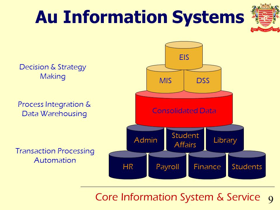 Au Information Systems