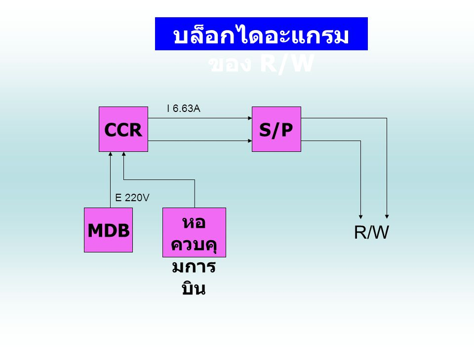 บล็อกไดอะแกรมของ R/W I 6.63A CCR S/P E 220V MDB หอควบคุมการบิน R/W