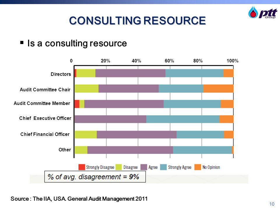 Is a consulting resource