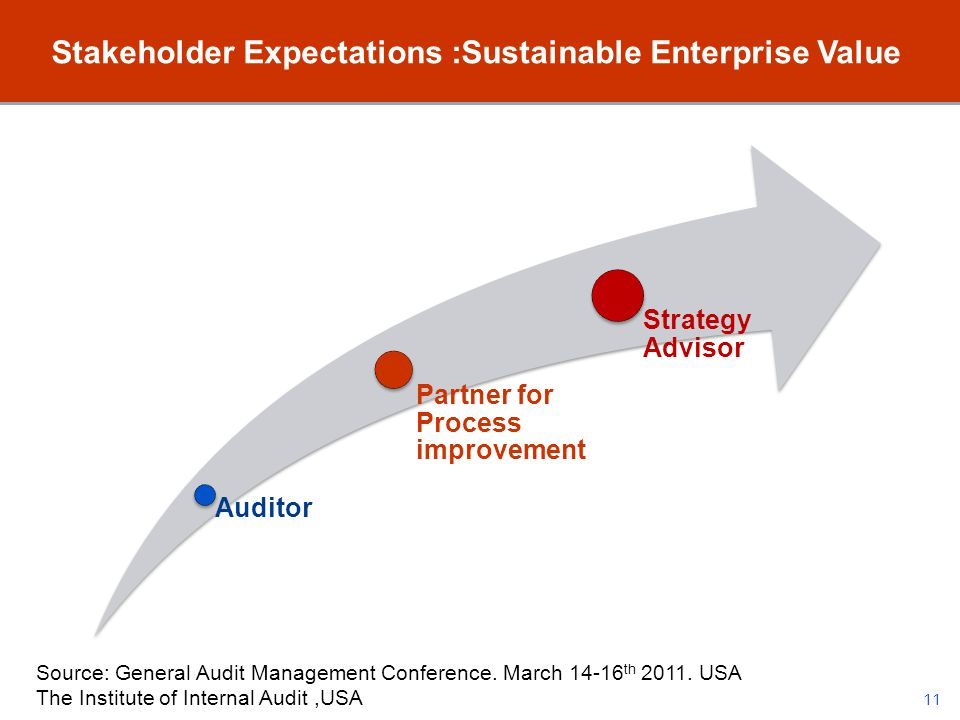 Stakeholder Expectations :Sustainable Enterprise Value