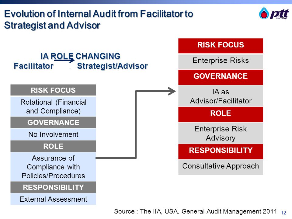 Evolution of Internal Audit from Facilitator to Strategist and Advisor