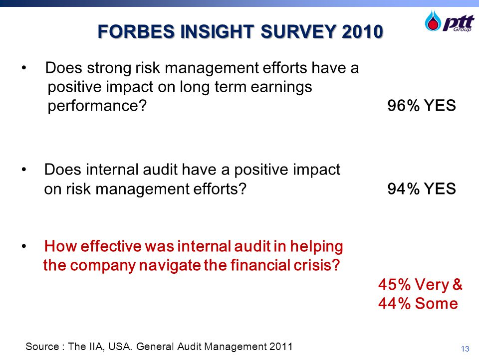 FORBES INSIGHT SURVEY 2010 Does strong risk management efforts have a