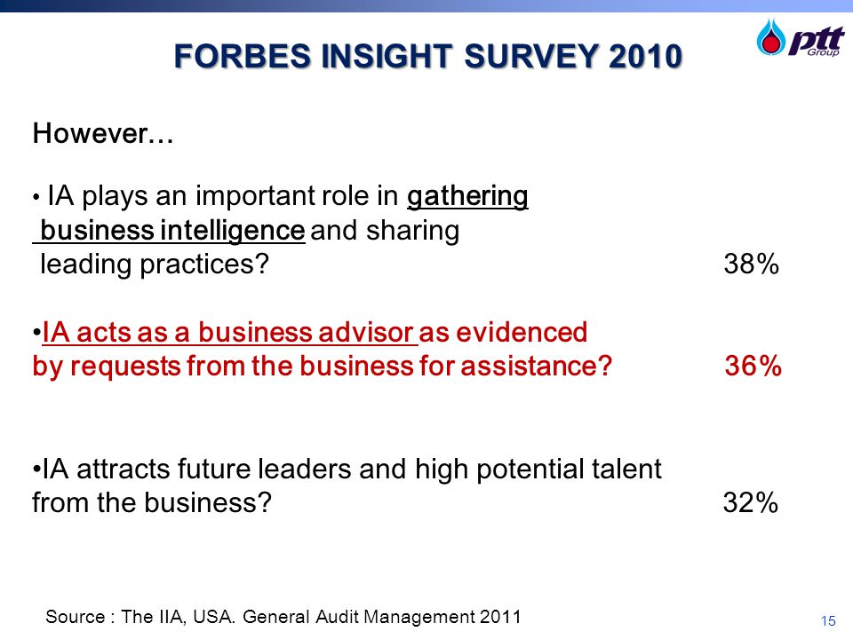 FORBES INSIGHT SURVEY 2010 However… business intelligence and sharing