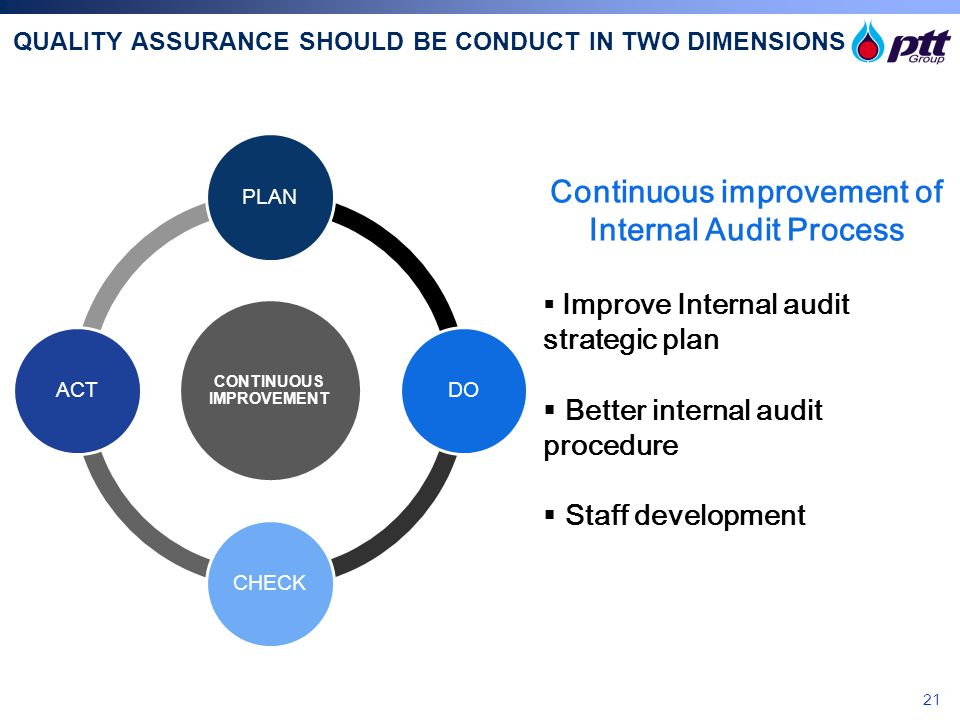 QUALITY ASSURANCE SHOULD BE CONDUCT IN TWO DIMENSIONS