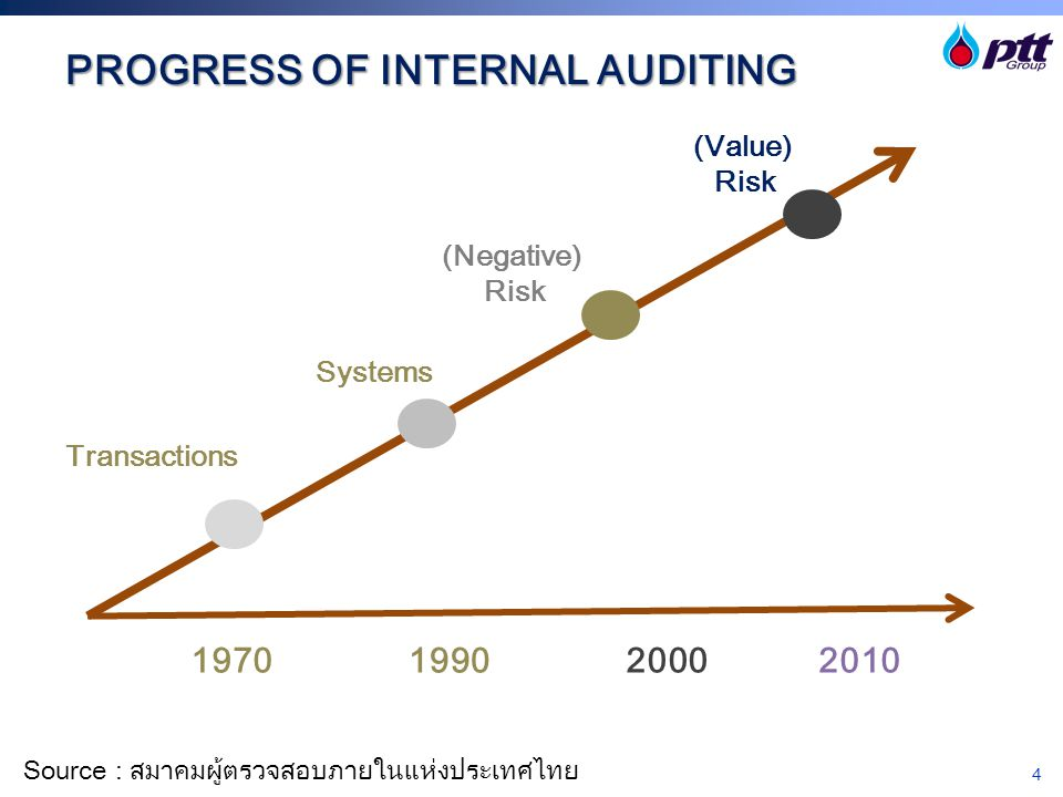 PROGRESS OF INTERNAL AUDITING