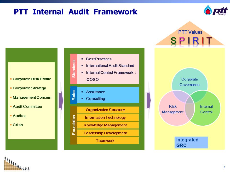 PTT Internal Audit Framework