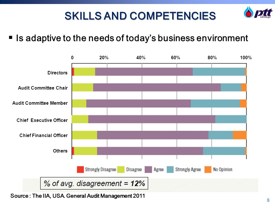 SKILLS AND COMPETENCIES