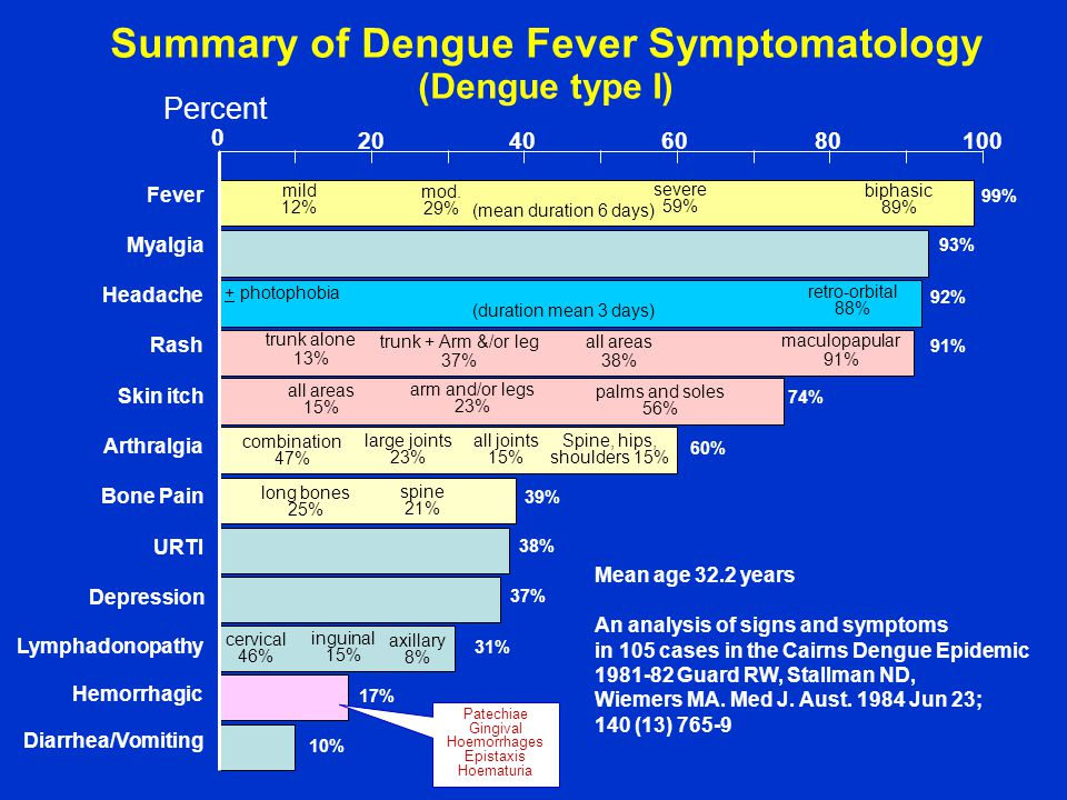 Summary of Dengue Fever Symptomatology