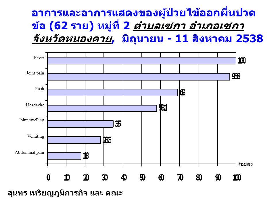 อาการและอาการแสดงของผู้ป่วยไข้ออกผื่นปวดข้อ (62 ราย) หมู่ที่ 2 ตำบลเซกา อำเภอเซกา จังหวัดหนองคาย, มิถุนายน - 11 สิงหาคม 2538