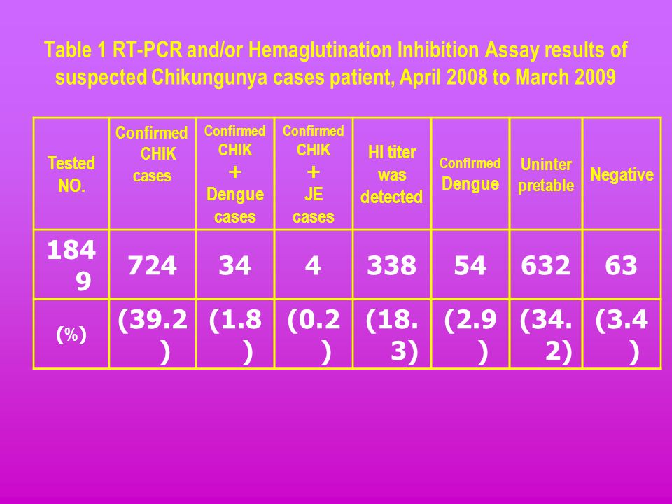 Table 1 RT-PCR and/or Hemaglutination Inhibition Assay results of suspected Chikungunya cases patient, April 2008 to March 2009