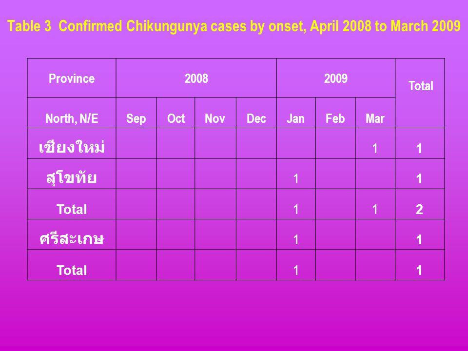 Table 3 Confirmed Chikungunya cases by onset, April 2008 to March 2009