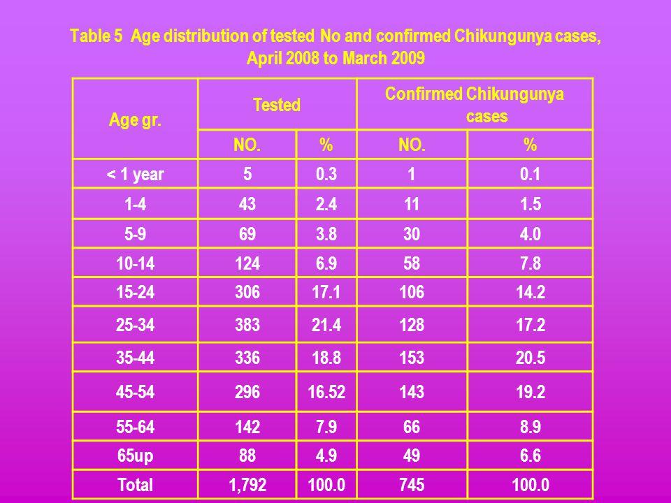 Confirmed Chikungunya cases