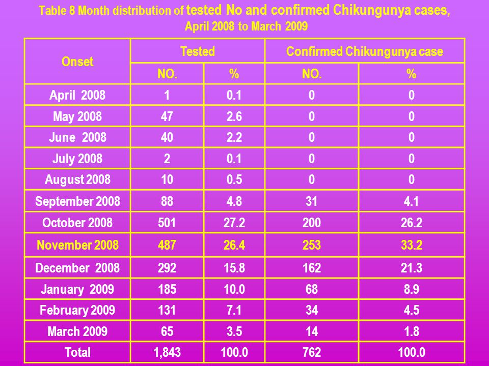 Confirmed Chikungunya case