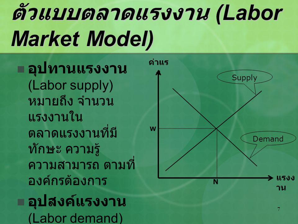 ตัวแบบตลาดแรงงาน (Labor Market Model)