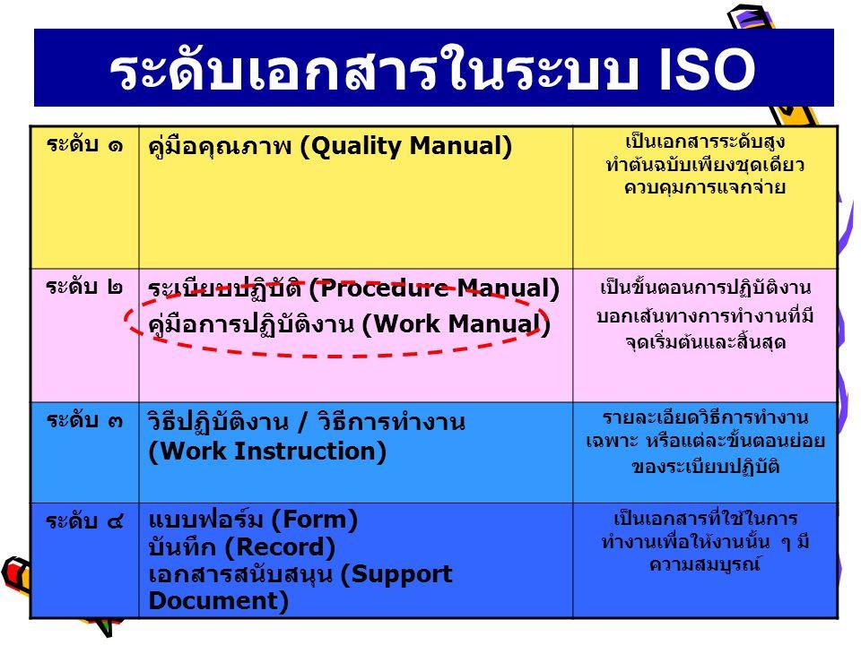 ระดับเอกสารในระบบ ISO 9000:2000