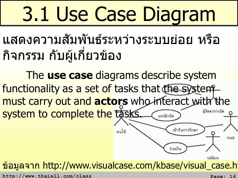 3.1 Use Case Diagram แสดงความสัมพันธ์ระหว่างระบบย่อย หรือ กิจกรรม กับผู้เกี่ยวข้อง.