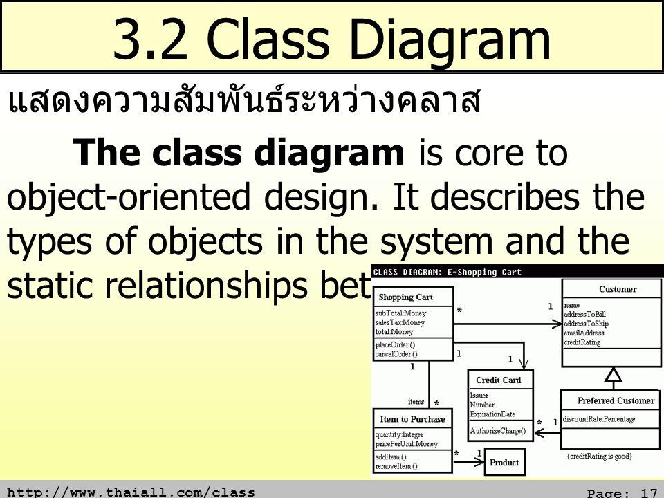 3.2 Class Diagram แสดงความสัมพันธ์ระหว่างคลาส