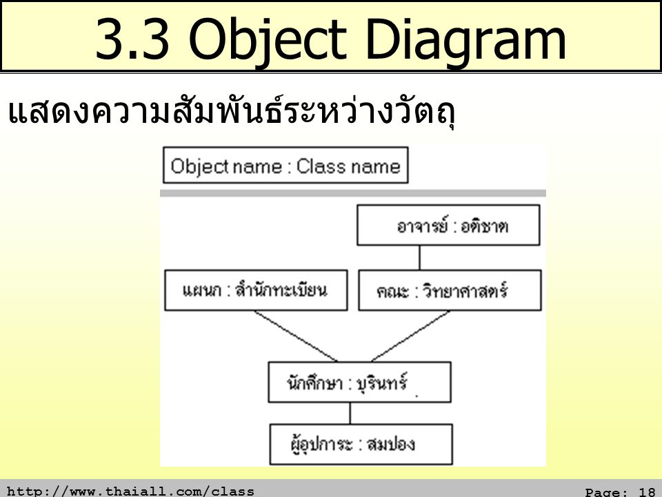 3.3 Object Diagram แสดงความสัมพันธ์ระหว่างวัตถุ