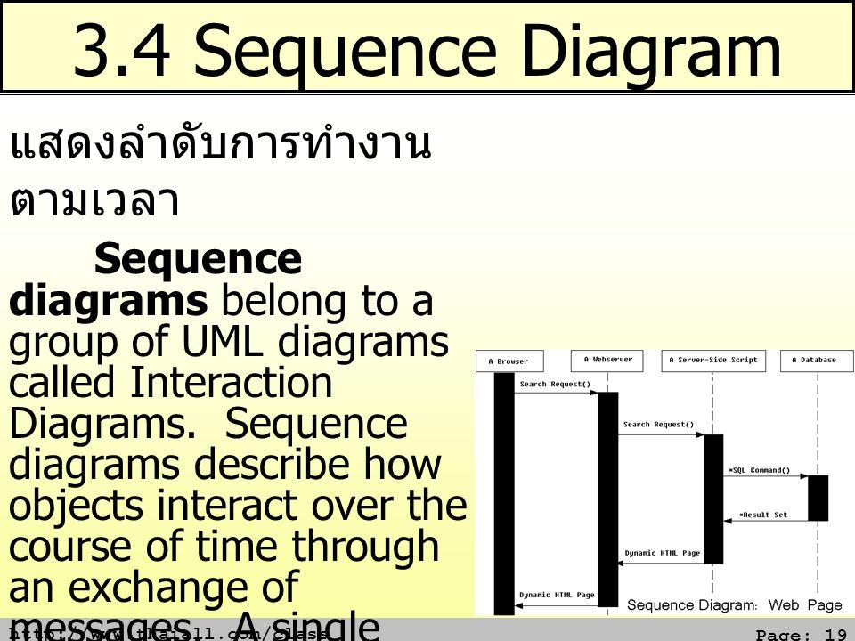 3.4 Sequence Diagram แสดงลำดับการทำงาน ตามเวลา