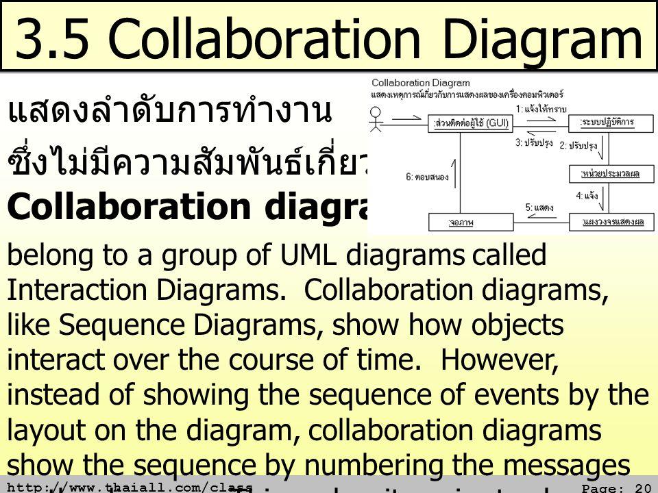 3.5 Collaboration Diagram
