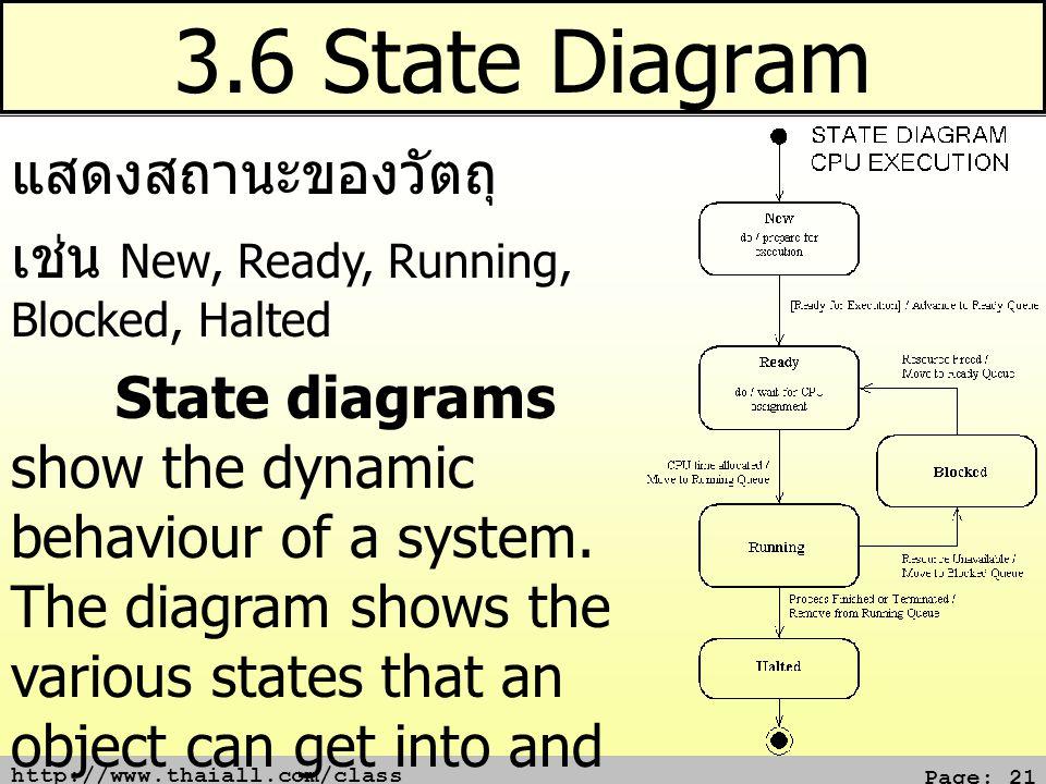 3.6 State Diagram แสดงสถานะของวัตถุ