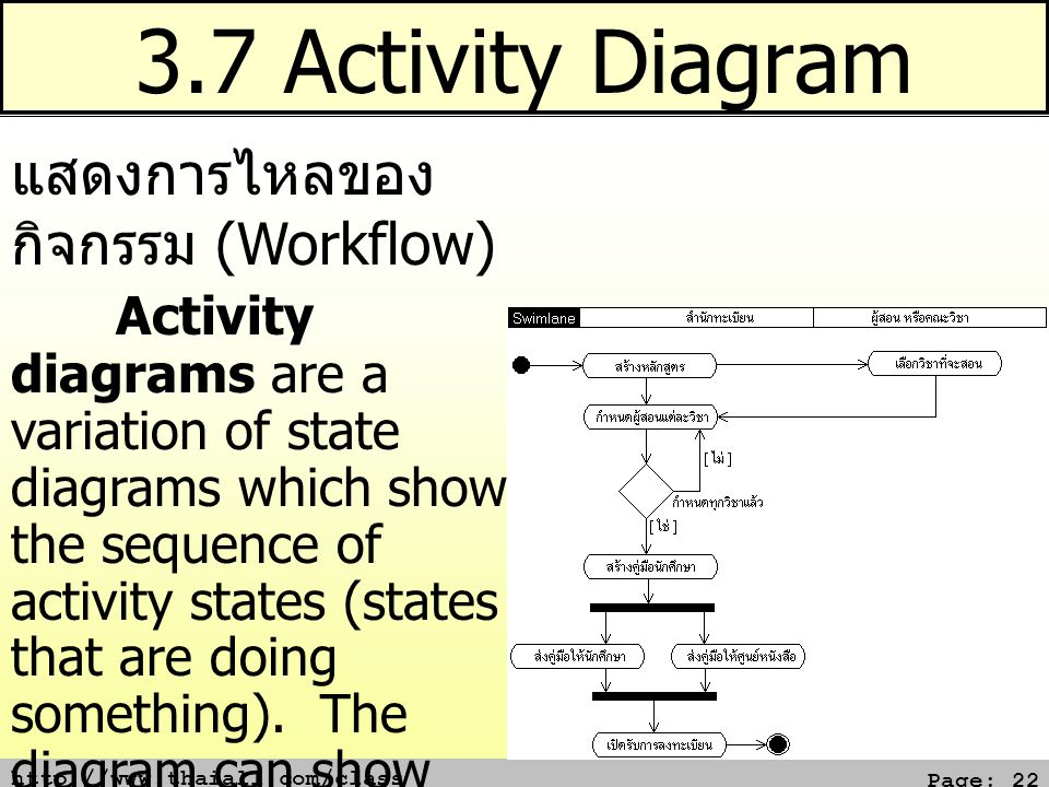 3.7 Activity Diagram แสดงการไหลของ กิจกรรม (Workflow)