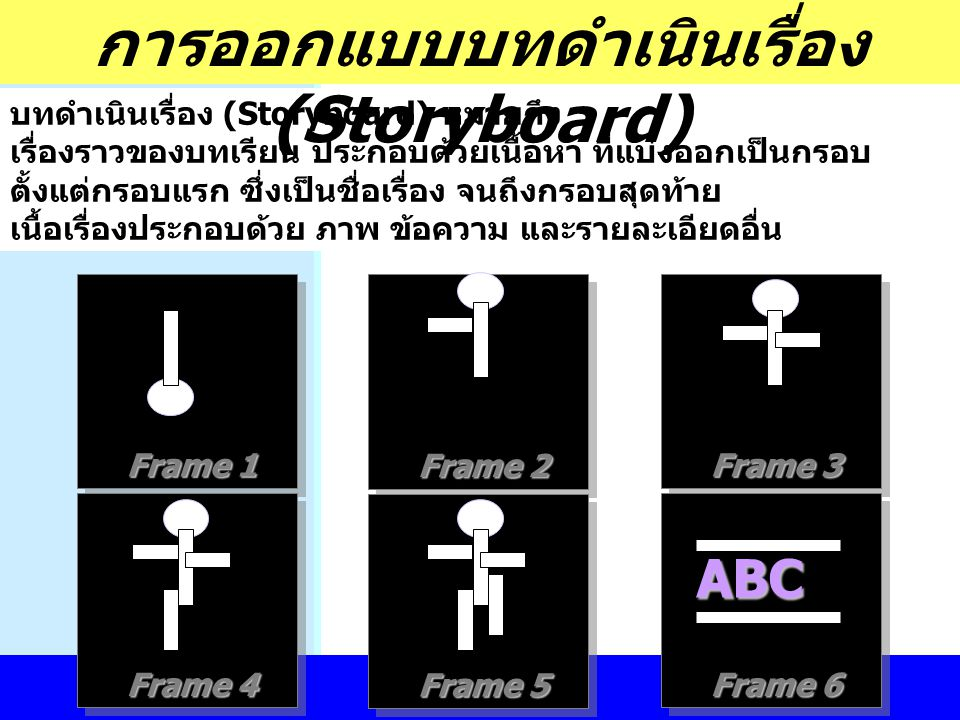 การออกแบบบทดำเนินเรื่อง (Storyboard)