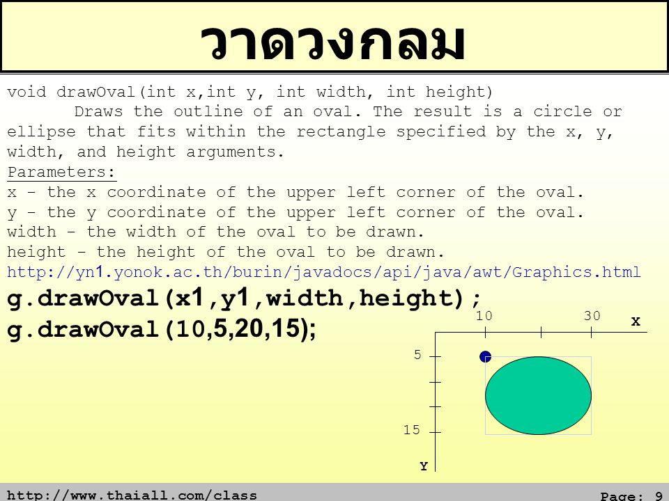 วาดวงกลม g.drawOval(x1,y1,width,height); g.drawOval(10,5,20,15);