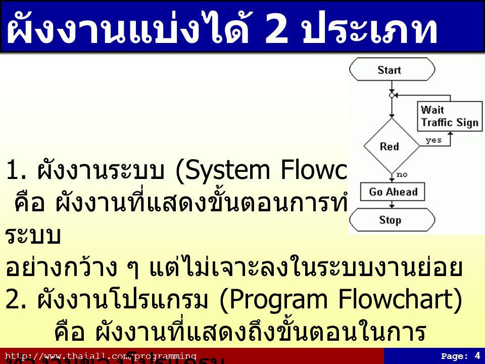 ผังงานแบ่งได้ 2 ประเภท 1. ผังงานระบบ (System Flowchart)