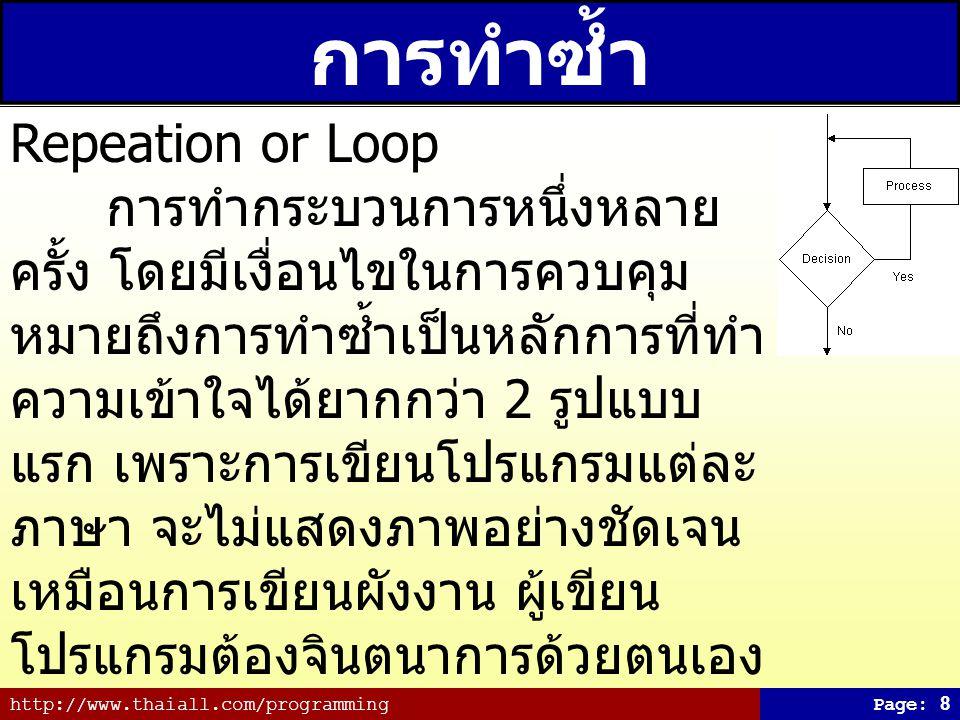 การทำซ้ำ Repeation or Loop