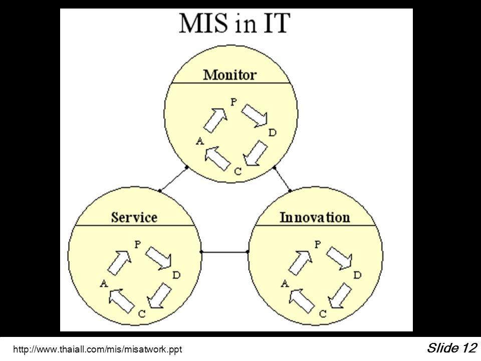 http://www.thaiall.com/mis/misatwork.ppt Slide 12