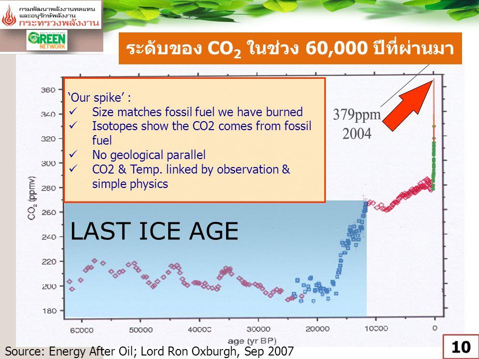ระดับของ CO2 ในช่วง 60,000 ปีที่ผ่านมา