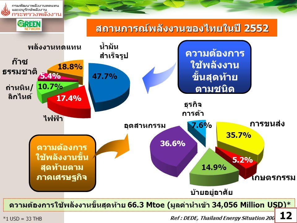 สถานการณ์พลังงานของไทยในปี 2552