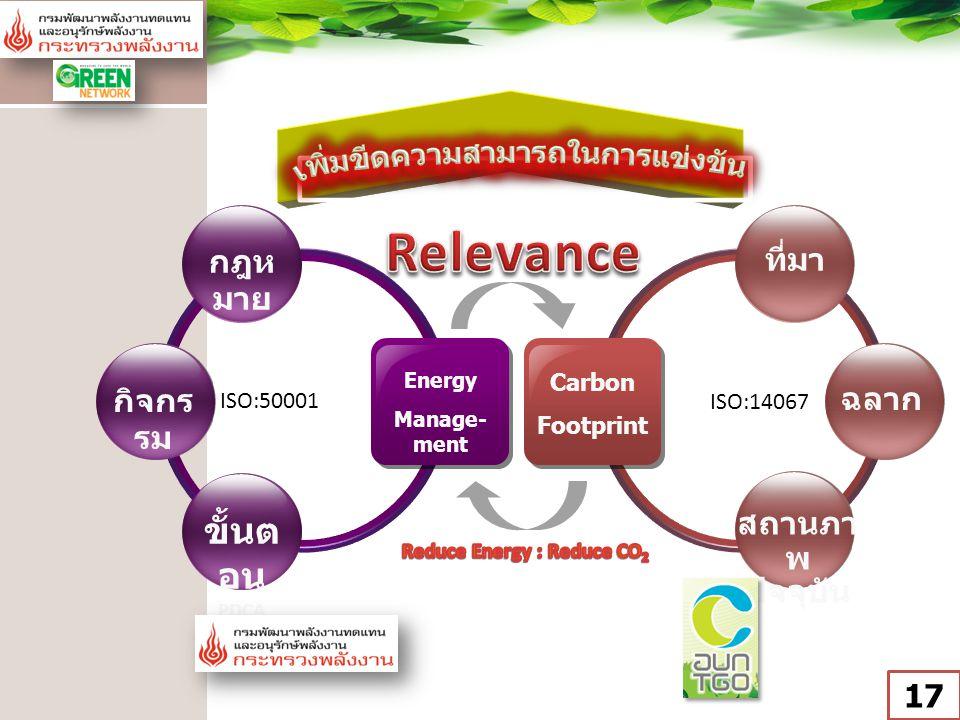 เพิ่มขีดความสามารถในการแข่งขัน Reduce Energy : Reduce CO2