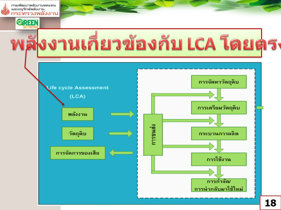 พลังงานเกี่ยวข้องกับ LCA โดยตรง