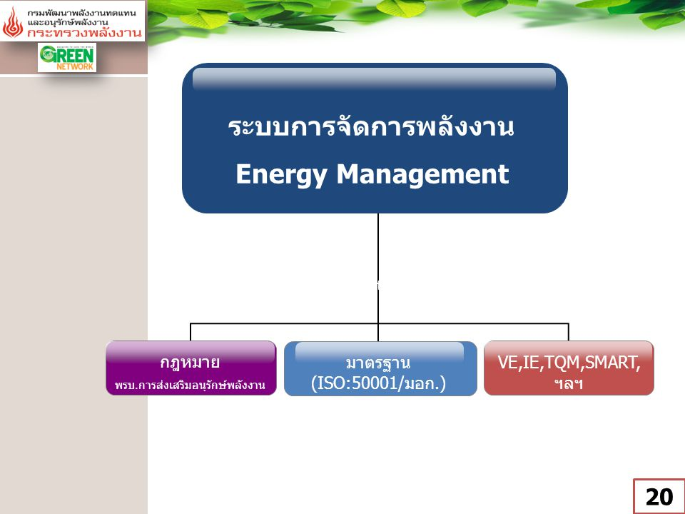 ระบบการจัดการพลังงาน