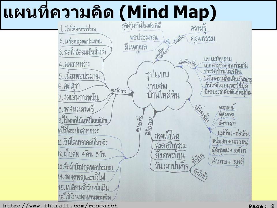 แผนที่ความคิด (Mind Map)