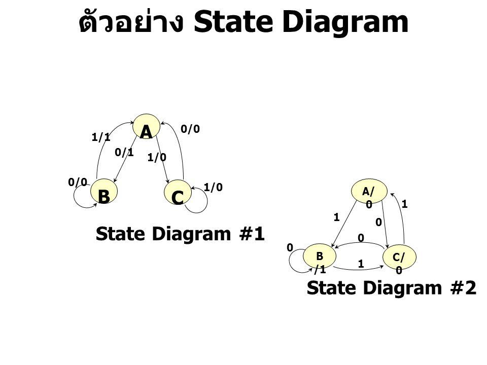ตัวอย่าง State Diagram