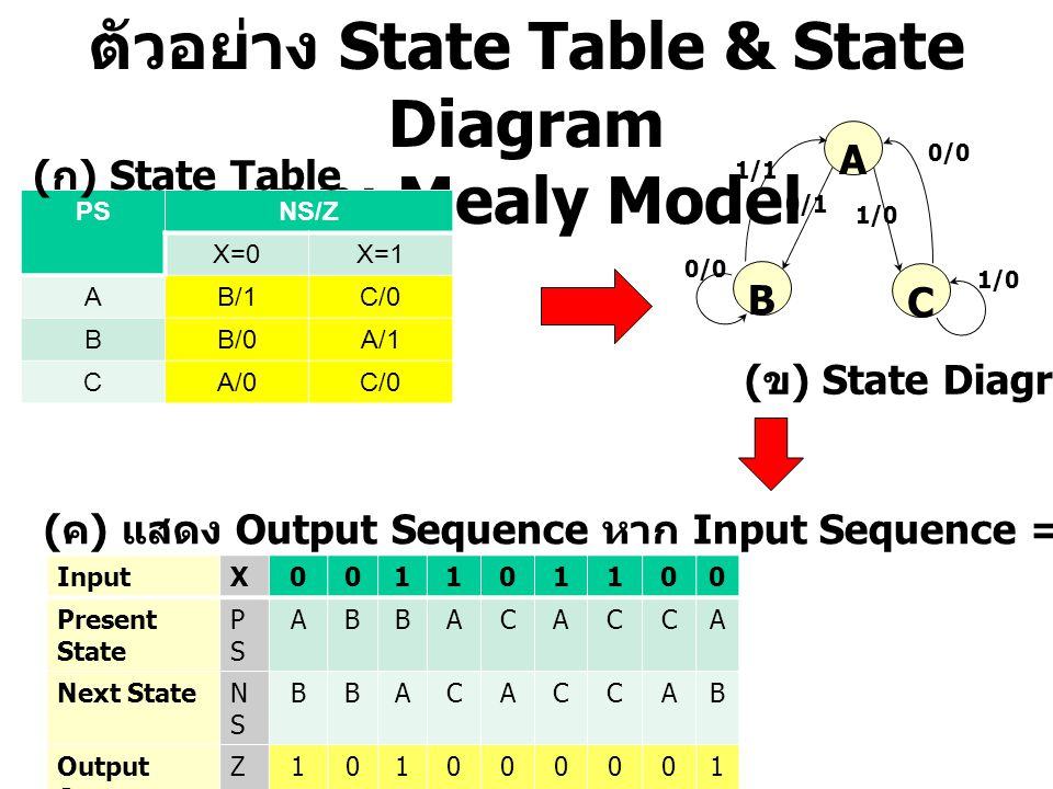 ตัวอย่าง State Table & State Diagram แบบ Mealy Model