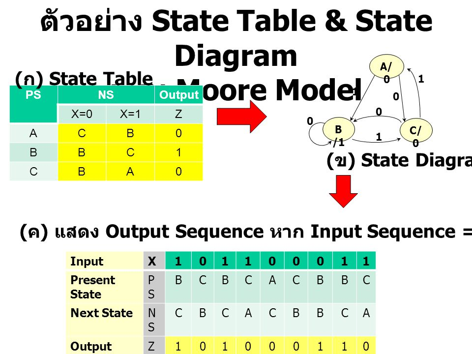 ตัวอย่าง State Table & State Diagram แบบ Moore Model