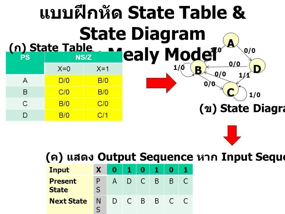 แบบฝึกหัด State Table & State Diagram แบบ Mealy Model