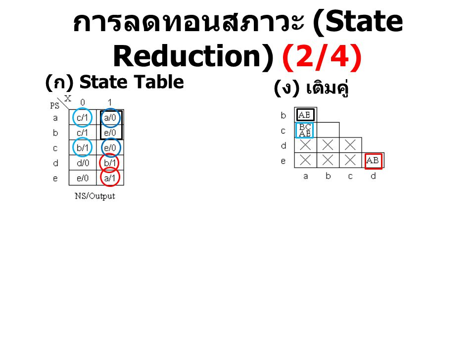 การลดทอนสภาวะ (State Reduction) (2/4)