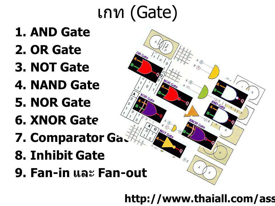 เกท (Gate) AND Gate OR Gate NOT Gate NAND Gate NOR Gate XNOR Gate