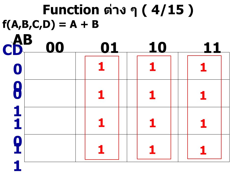 AB 00 01 10 11 CD 00 01 10 11 Function ต่าง ๆ ( 4/15 ) 1 1 1 1 1 1 1 1