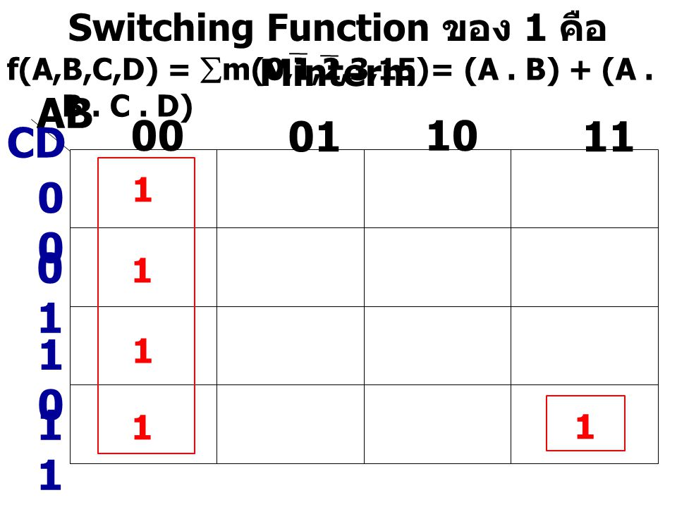 Switching Function ของ 1 คือ Minterm