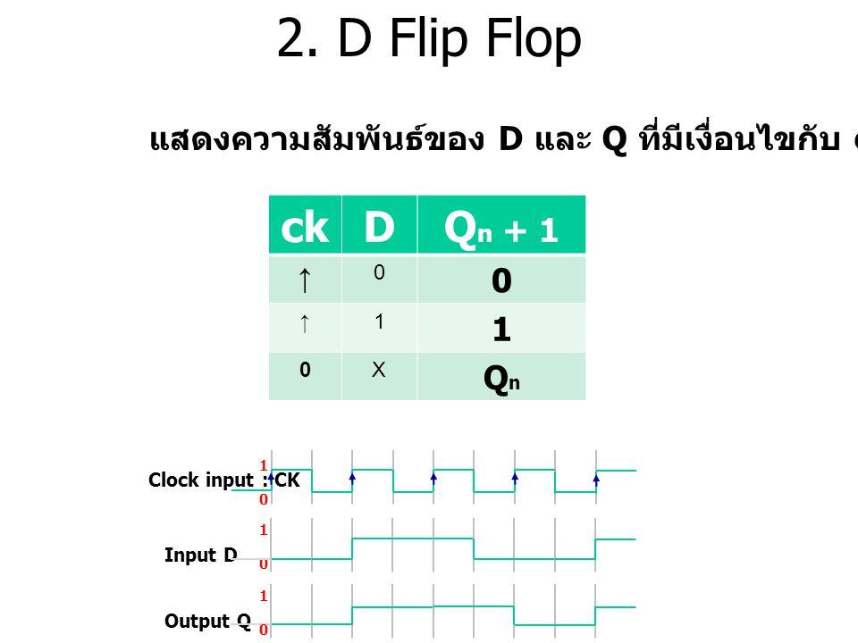 2. D Flip Flop แสดงความสัมพันธ์ของ D และ Q ที่มีเงื่อนไขกับ ck ขาขึ้น. ck. D. Qn + 1. ↑ 1. X.