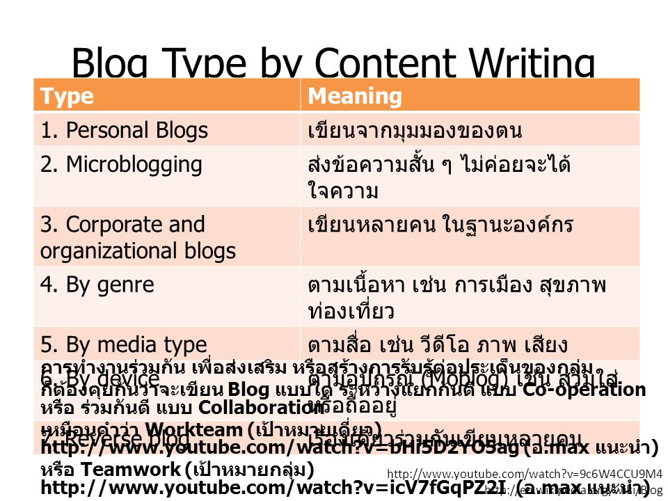 Blog Type by Content Writing