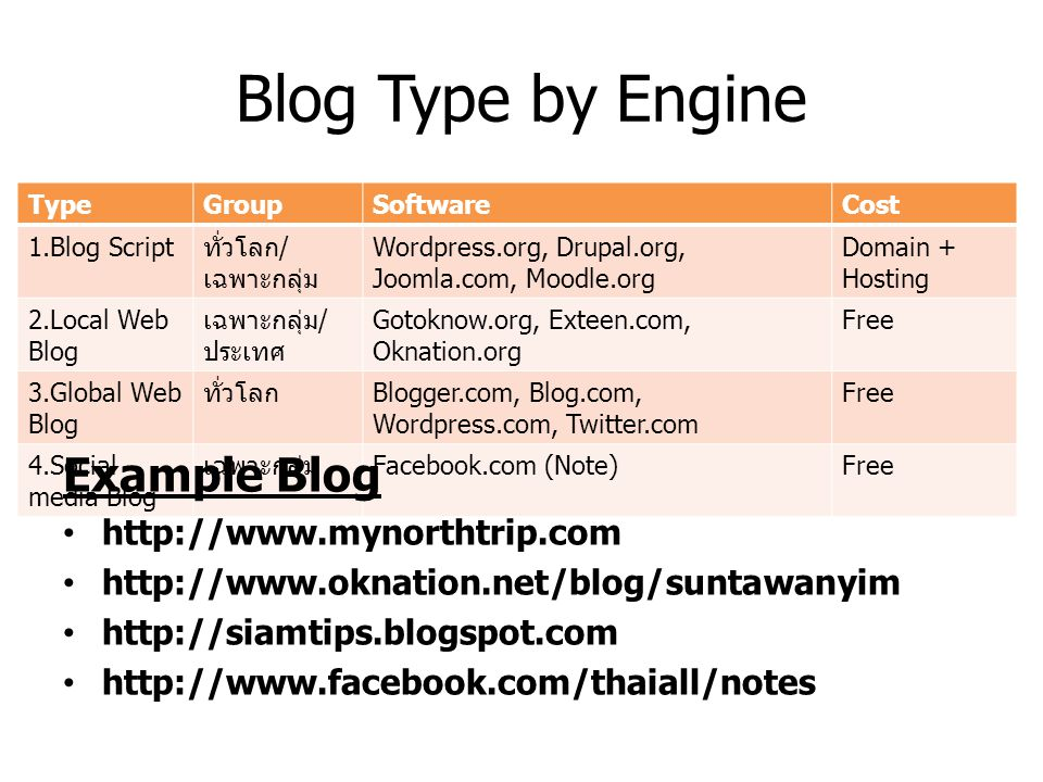 Blog Type by Engine Example Blog http://www.mynorthtrip.com
